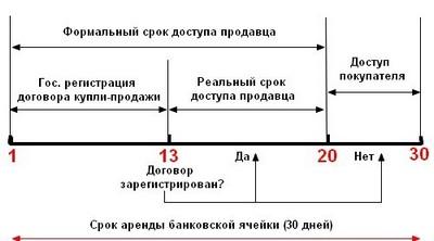 Каковы основные условия договора аренды банковской ячейки для личных нужд 30