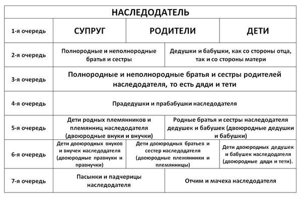 Схема очередей
